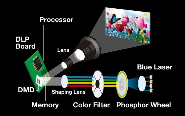 Công nghệ Solid Shine Laser